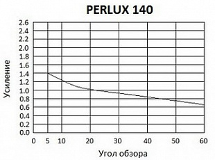 Harkness Hall Perlux 140+